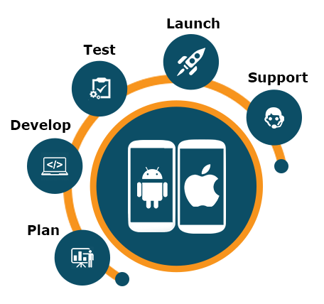 Mobile_development_services_bangalore